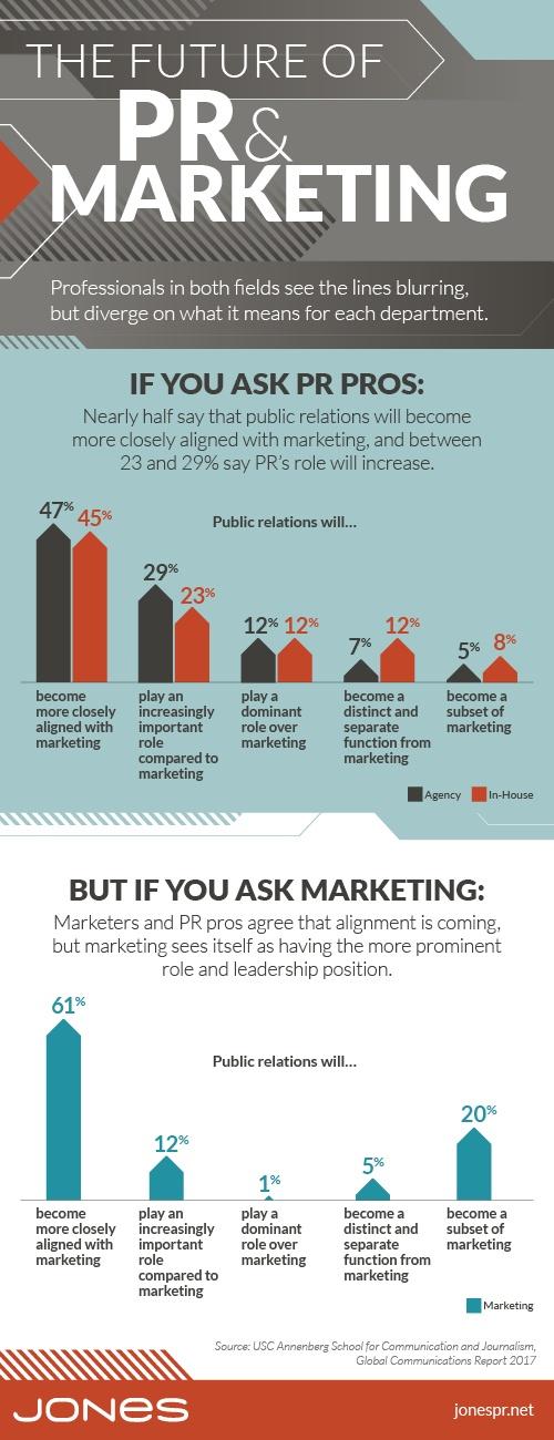 The Future of PR & Marketing (infographic)