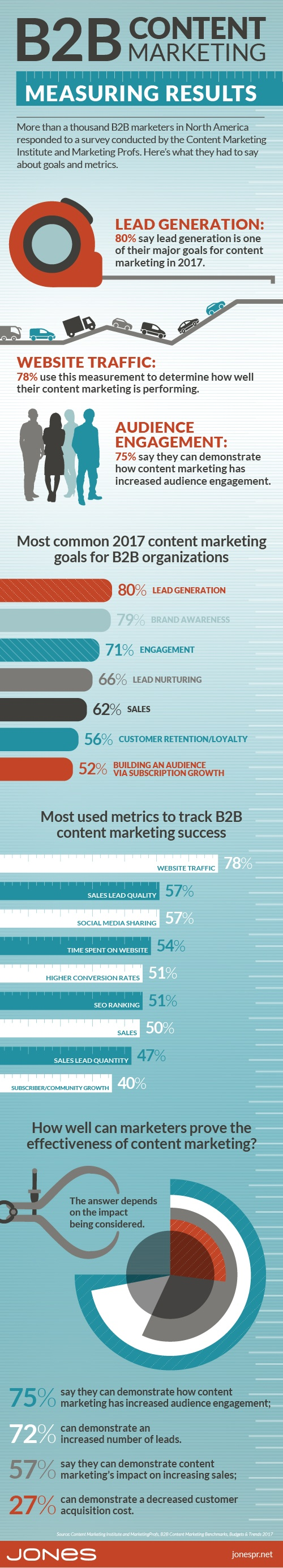 Are You Measuring Your Content Marketing Results? (Infographic)