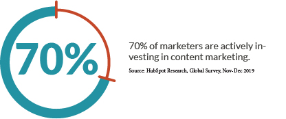 70% of marketers are actively investing in content marketing