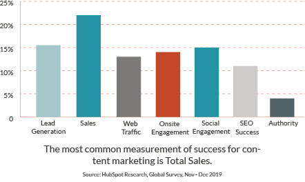 The most common measurement of success for content marketing is total sales