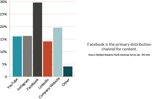 Facebook is the primary distribution channel for content