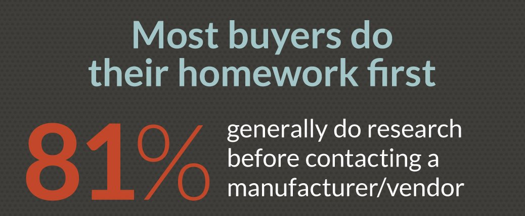 81% of buyers do research before contacting a manufacturer or vendor