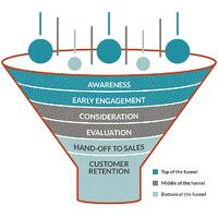 Full-funnel content is there for every step of the cycle