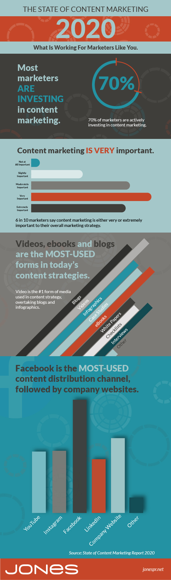 jones infographic content marketing statistics 2020
