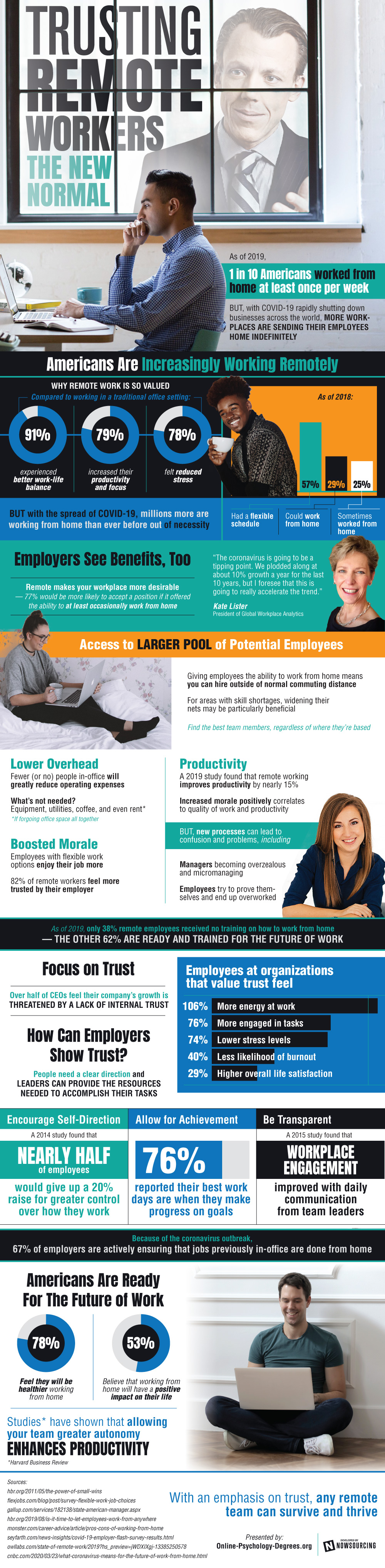 psychology-trusting-remote-workers