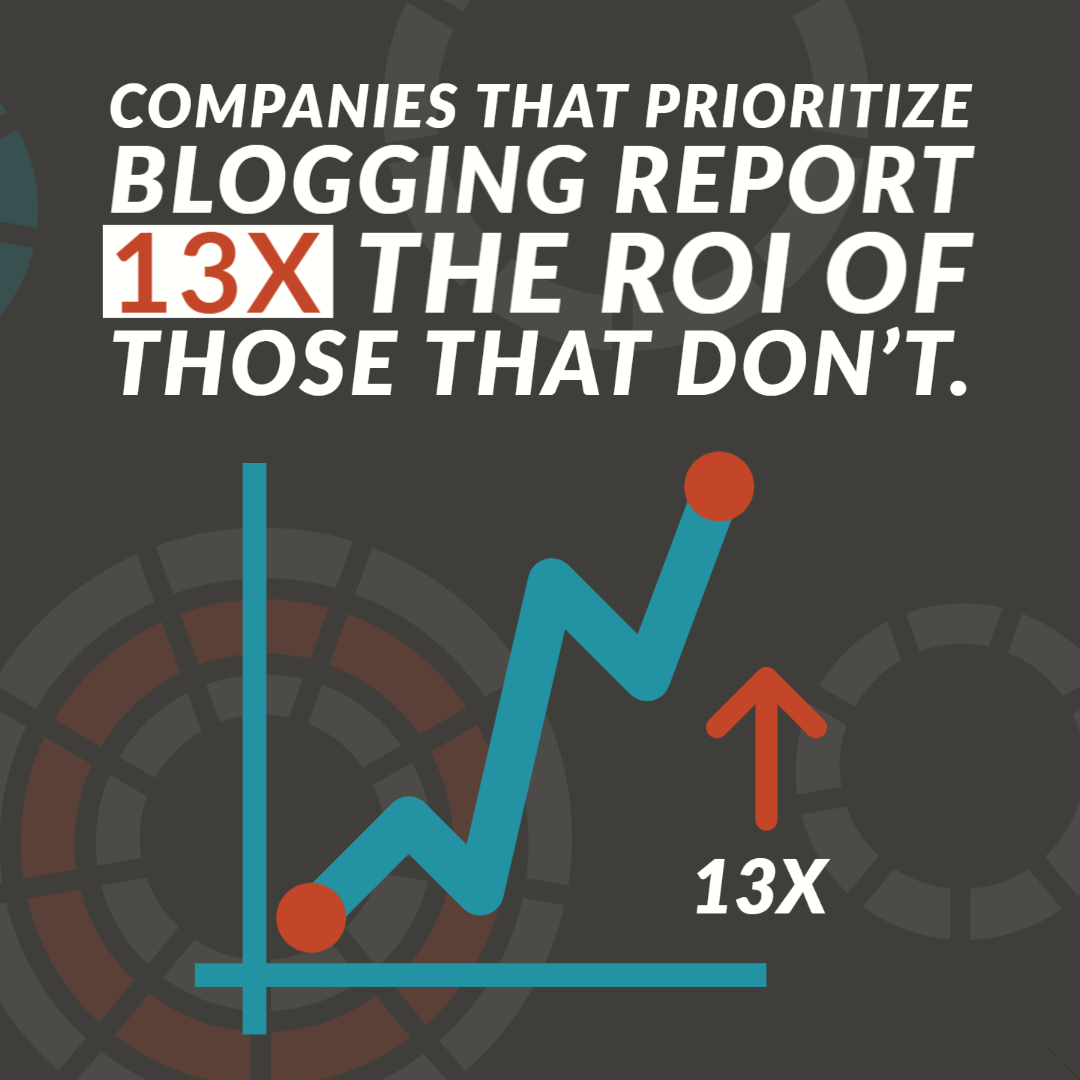 Companies that prioritize blogging report a 13 times the ROI of those that don't