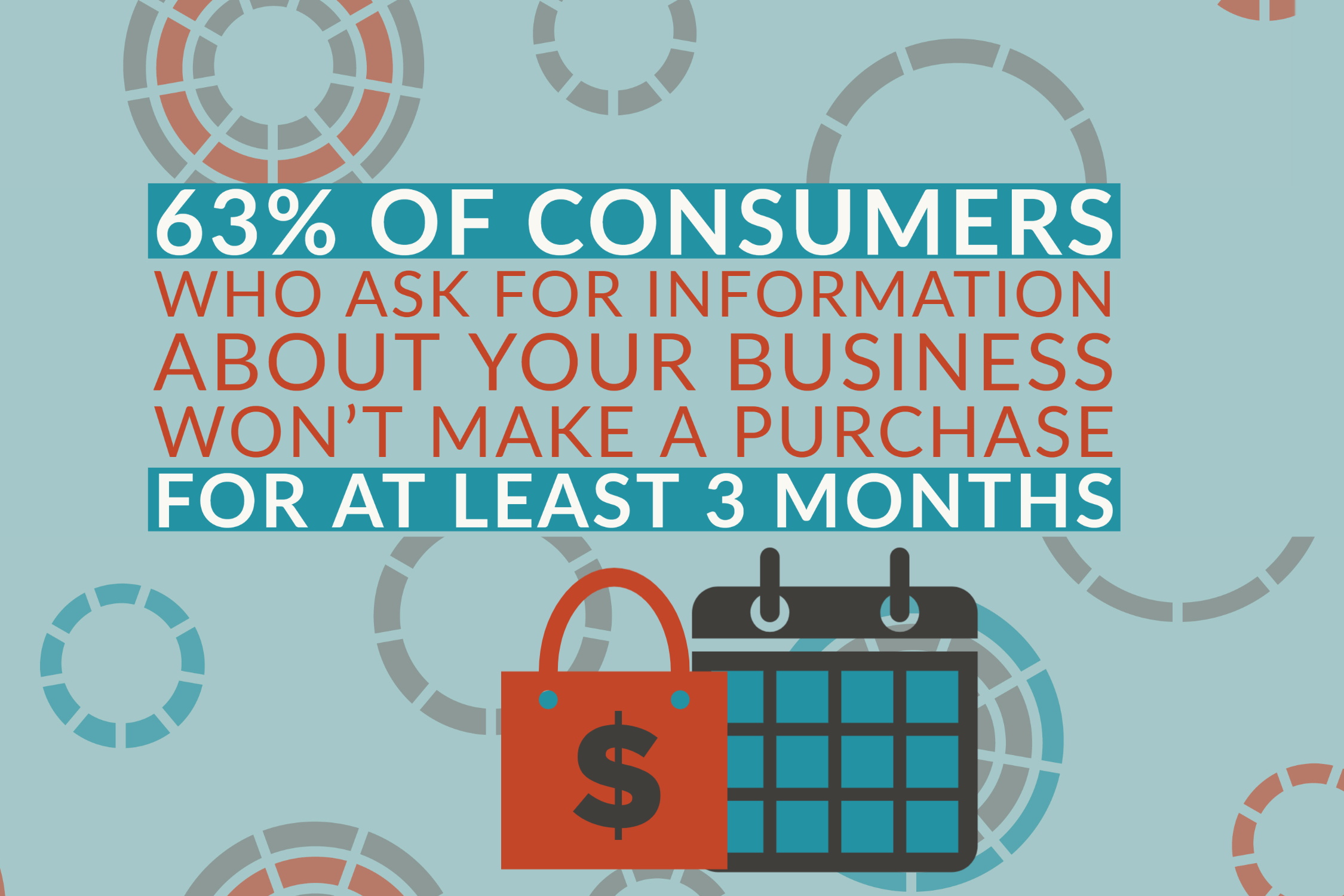63% of consumers who ask for information about your company won't make a purchase for at least 3 months
