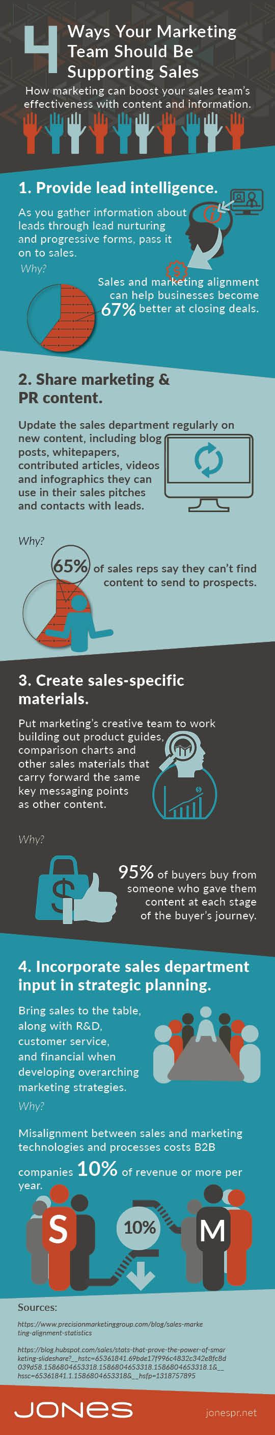 jones infographic sales enablement checklist