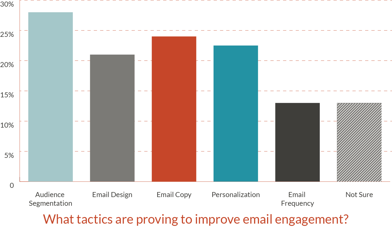 Tactics to Improve Engagement Chart