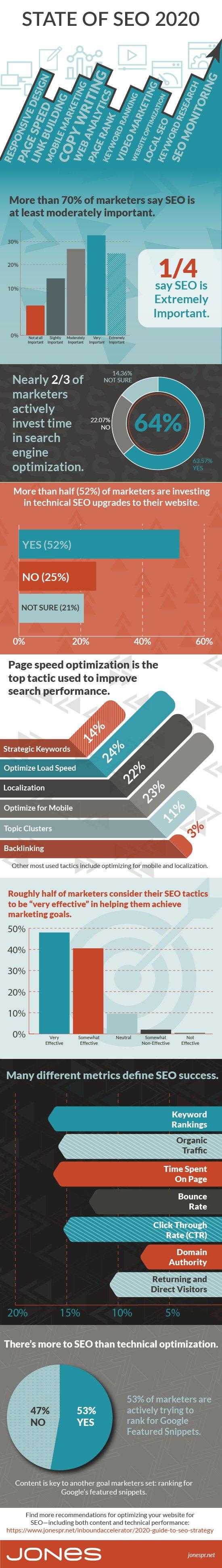 jones-infographic-SEO-strategy-statistics-2020