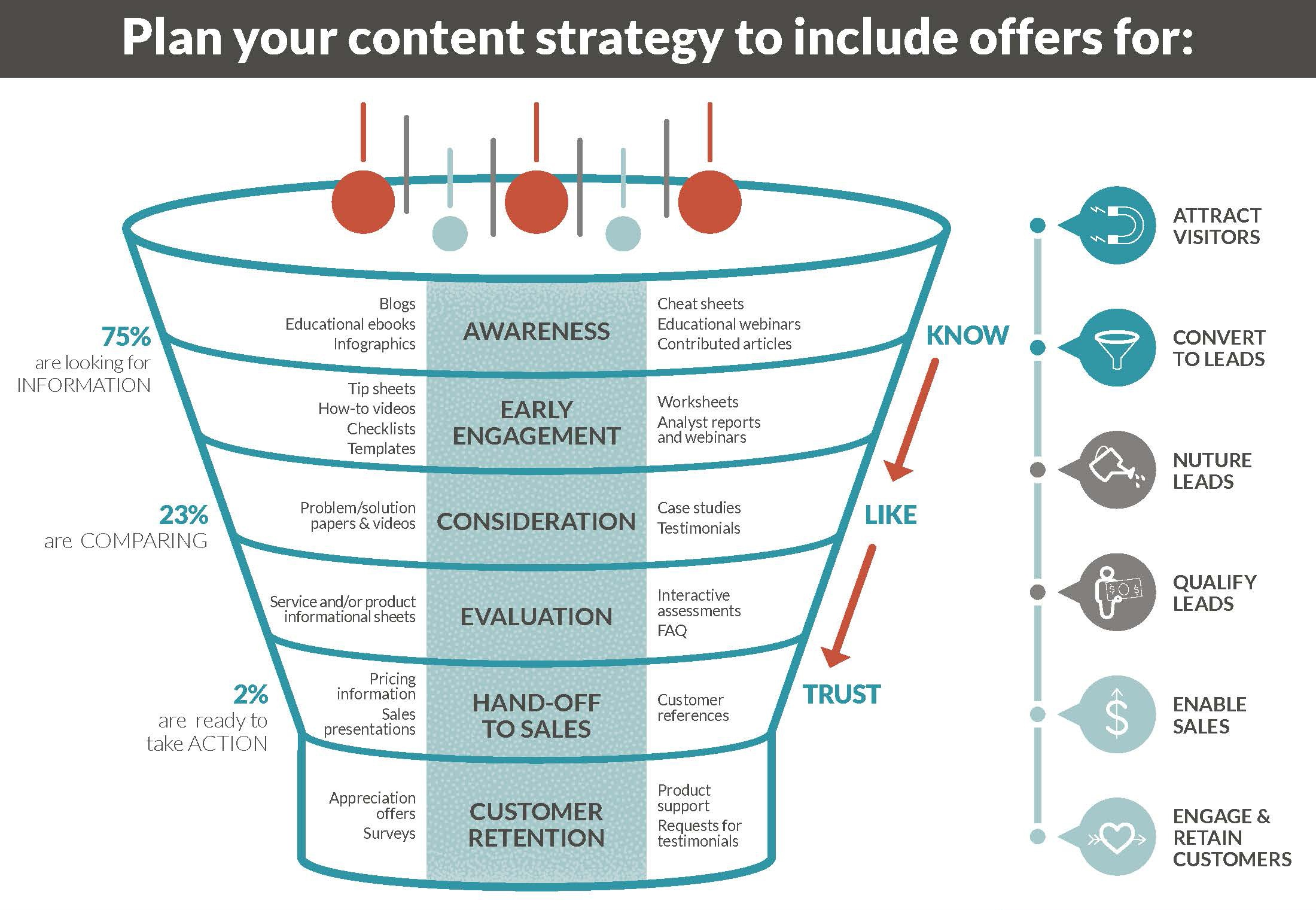 Types of content for the sales funnel