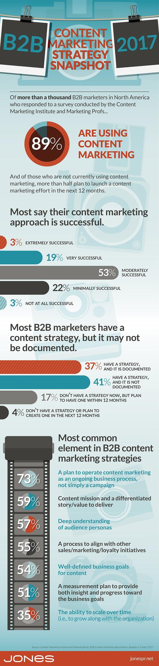 B2B Content Marketing in 2017: Strategy Snapshot (Infographic