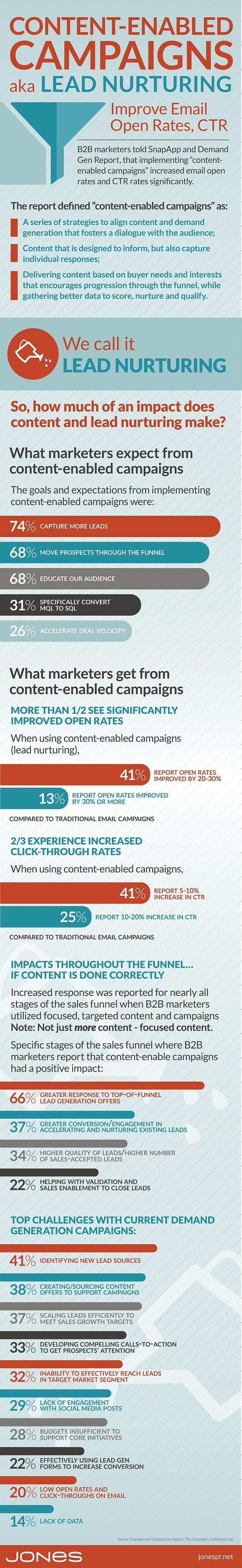 What Content-Enabled Campaigns (aka Lead Nurturing) Can Do For You (Infographic)