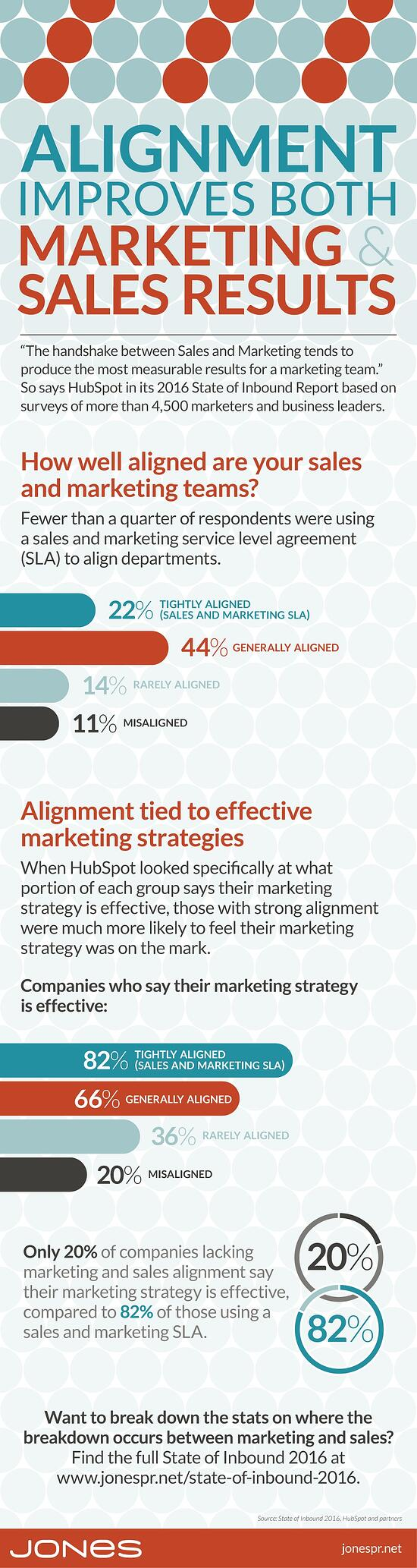 Alignment Improves Both Marketing & Sales Results