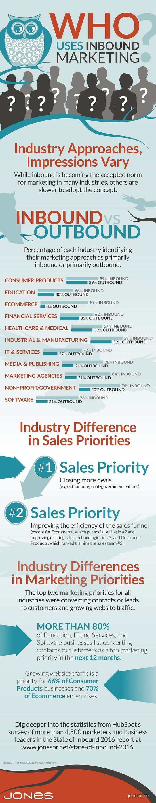 Inbound Marketing Preferences by Industry (infographic)