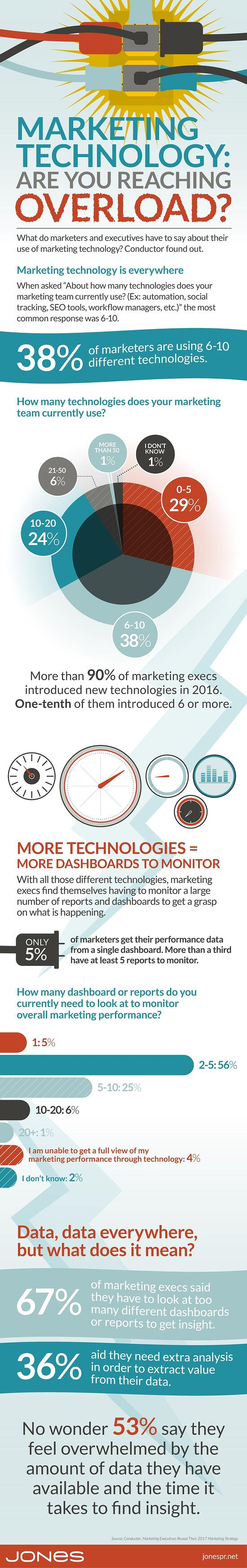 Marketing Technology: Are You Reaching Overload?