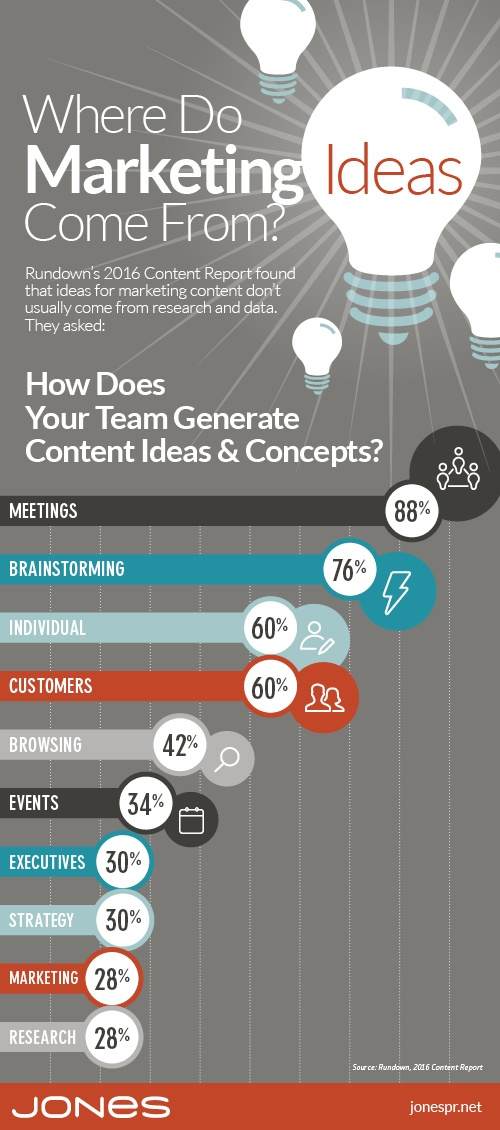 Where Marketers Find Their Content Ideas