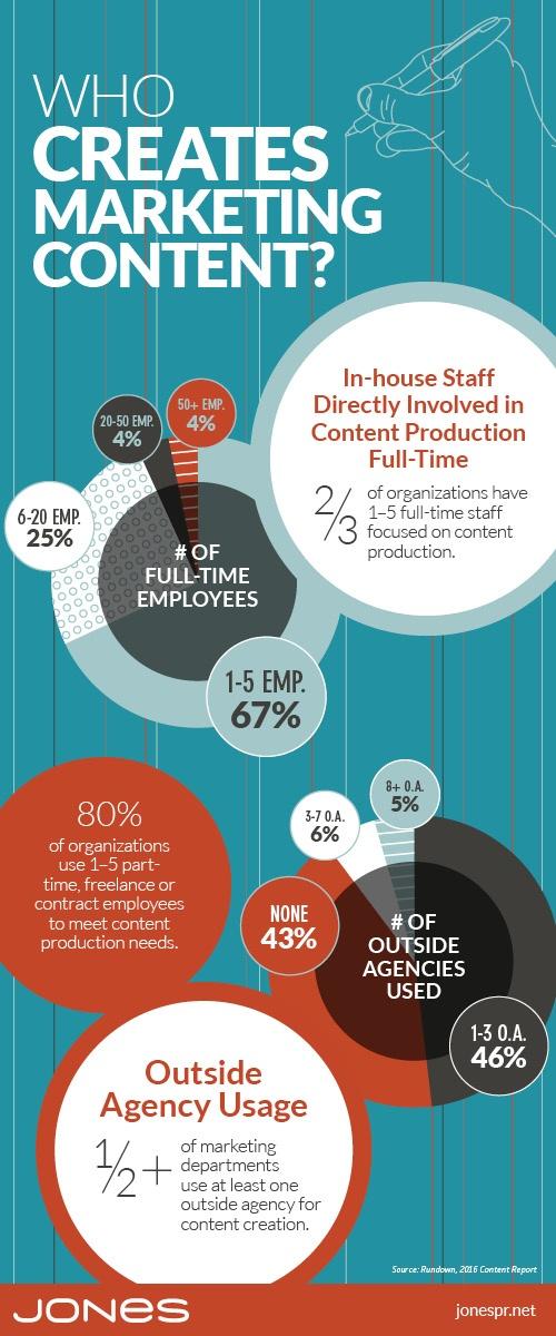 Who Creates Marketing Content?