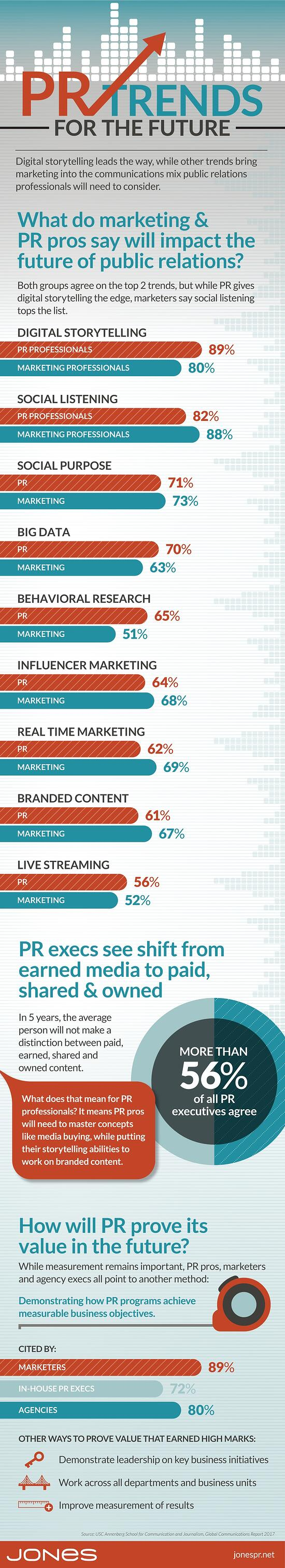 PR Trends for the Future (infographic)