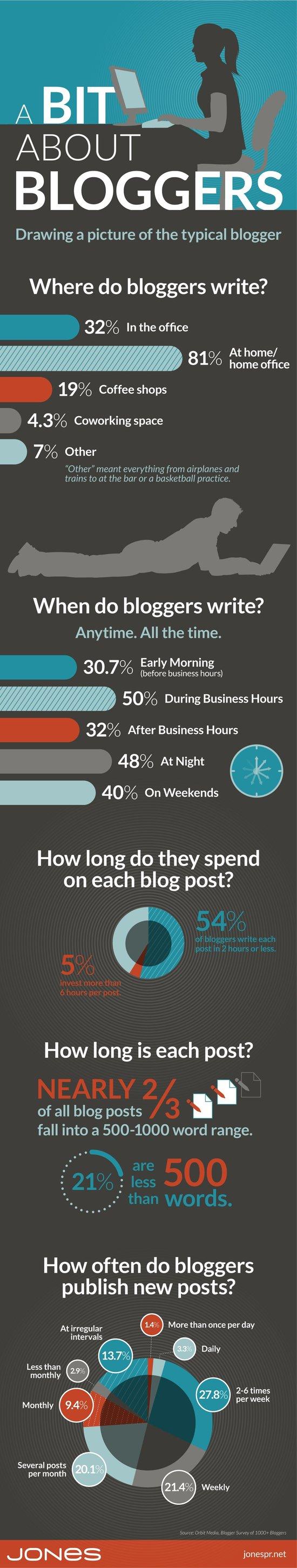 jones-infographic-about-bloggers.jpg