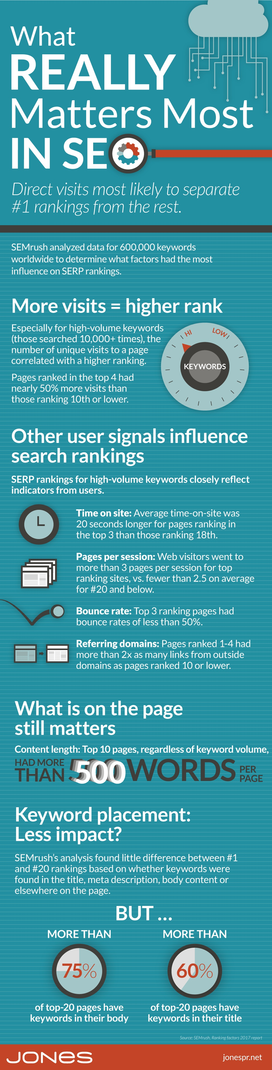 What Matters Most in Search Rankings? (SEO infographic)