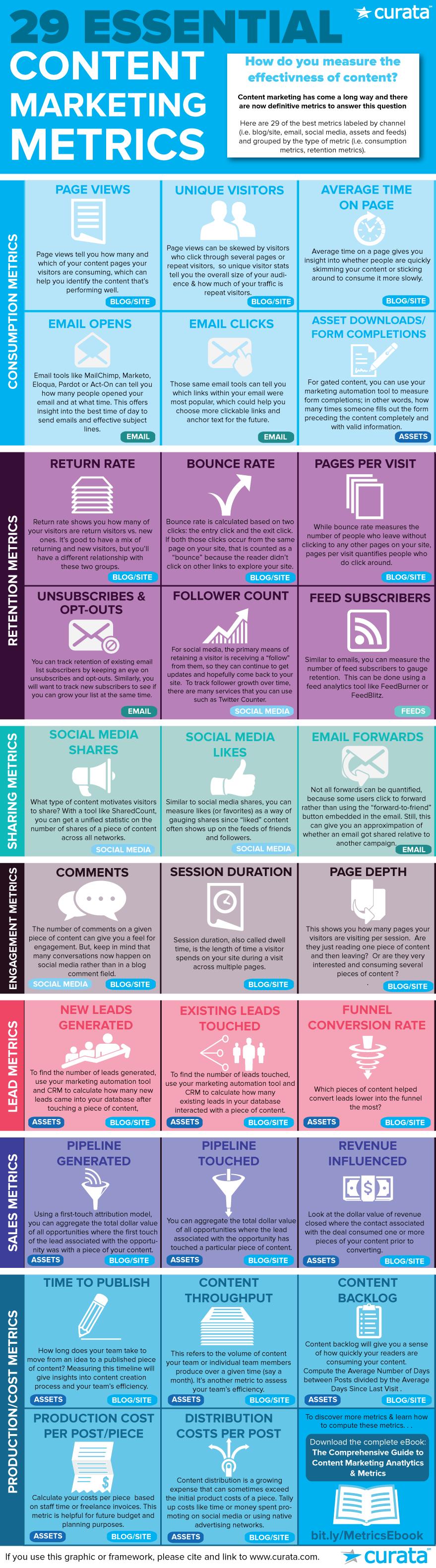http://www.curata.com/blog/content-marketing-measurement-29-essential-metrics-infographic/