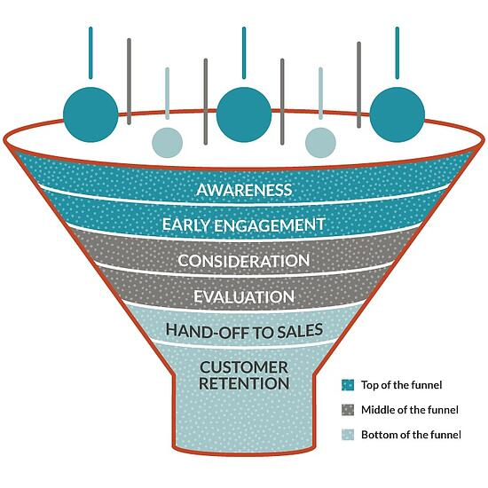 content for every stage of the marketing funnel