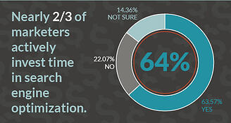 2/3 of marketers invest time in SEO