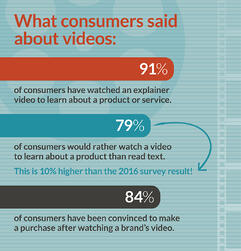 Infographic about videos
