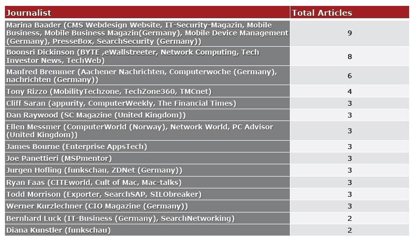 JONES-Sept13-18-MobileIron-media-audit-top-writers-example