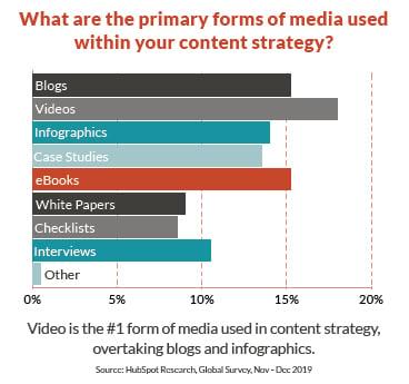 JONES-blog-statistics-content-strategy
