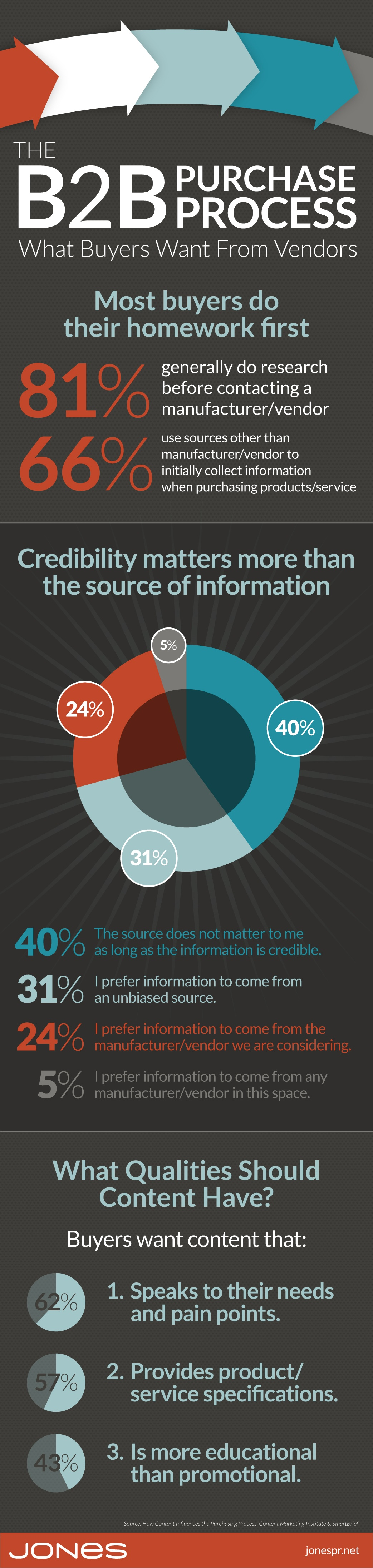 JONES-infographic-B2B-content-influences-purchase