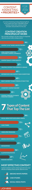 JONES-infographic-content-marketing-2018