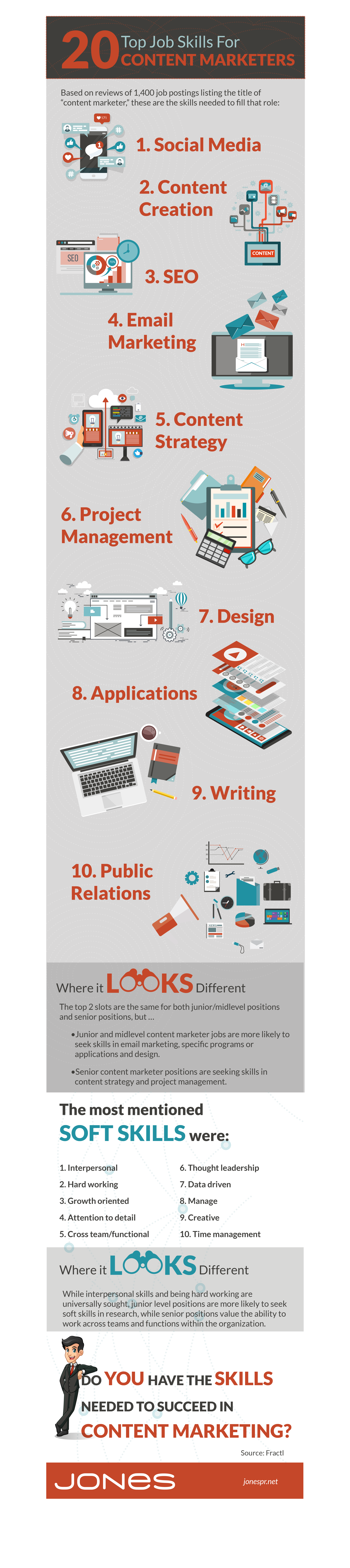 JONES-infographic-content-marketing-job-skills
