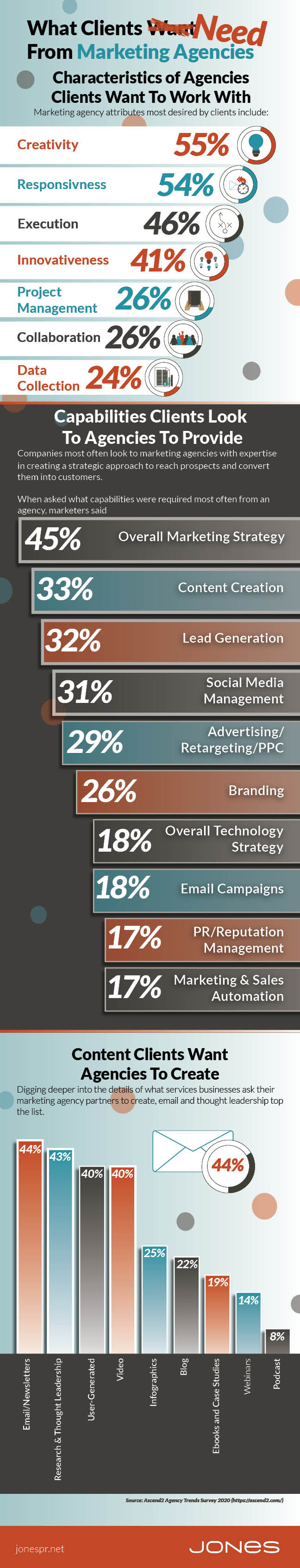 JONES-infographic-what-clients-want-marketing-agencies