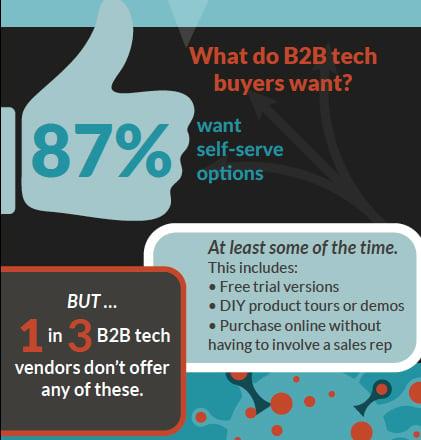 What do B2B tech buyers want?