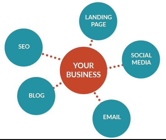 JONESBlog-Aug27-2019-marketing-blog-business-at-center