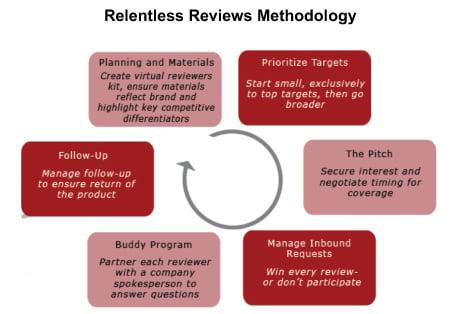 JONESBlog-July9-2019-product-review-methodology