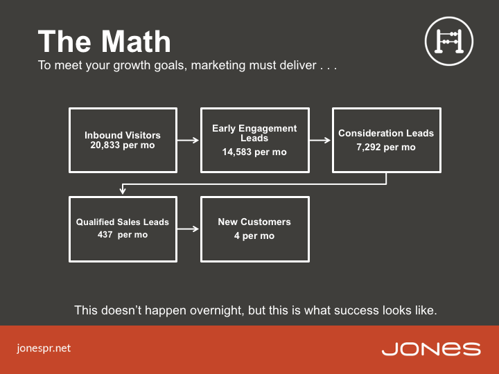 JONESBlog-Lessons-questions-goals-expectations-flowchart