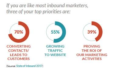 JONESBlog-March4-19-inbound-checklist-marketing-priorities