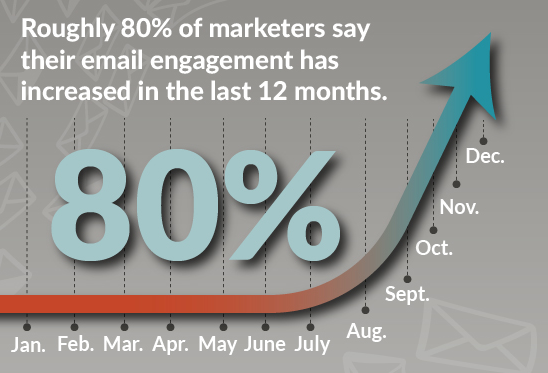 JONESBlog-May18-21-marketing-email-engagement