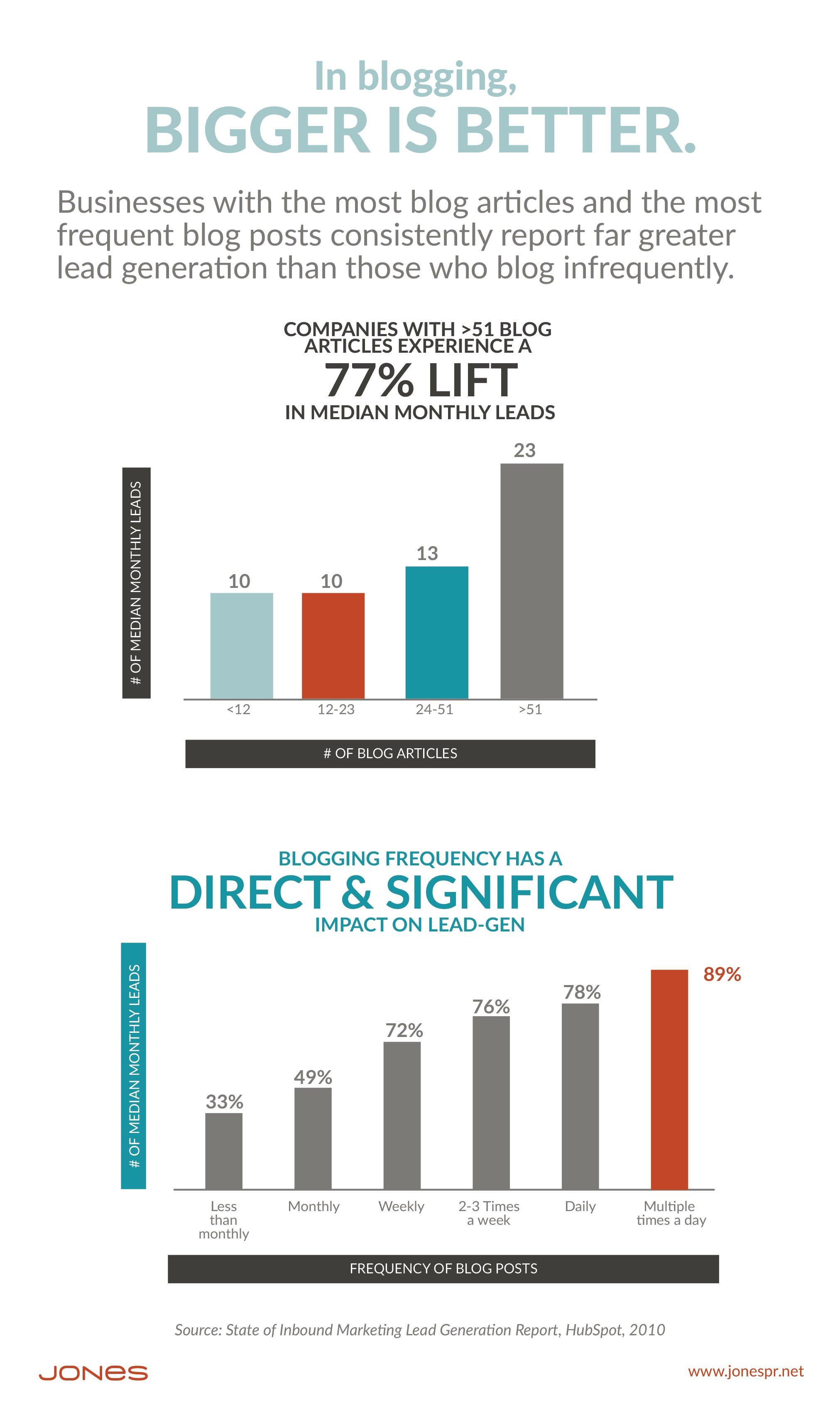 JONESBlog-Nov2-2018-Graphic.Leads.Blog-41 copy