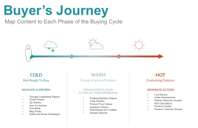 JONESBlog-Sept3-2019-buyers-journey