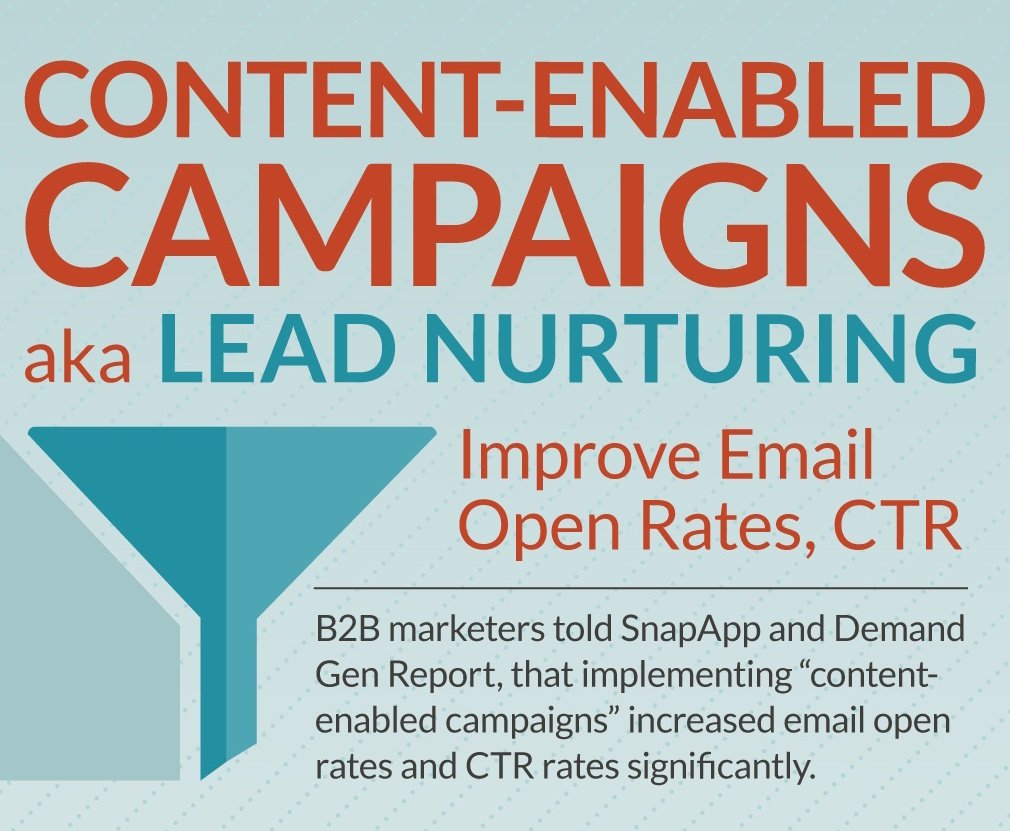 JONESBlog-april28-2020-content-enabled-aka-lead-nurturing-campaigns