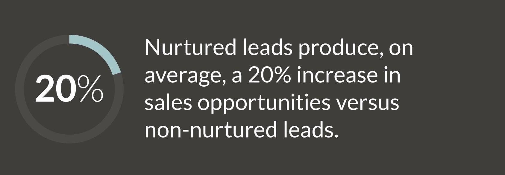 JONESBlog-april28-2020-lead-nurturing-stat3