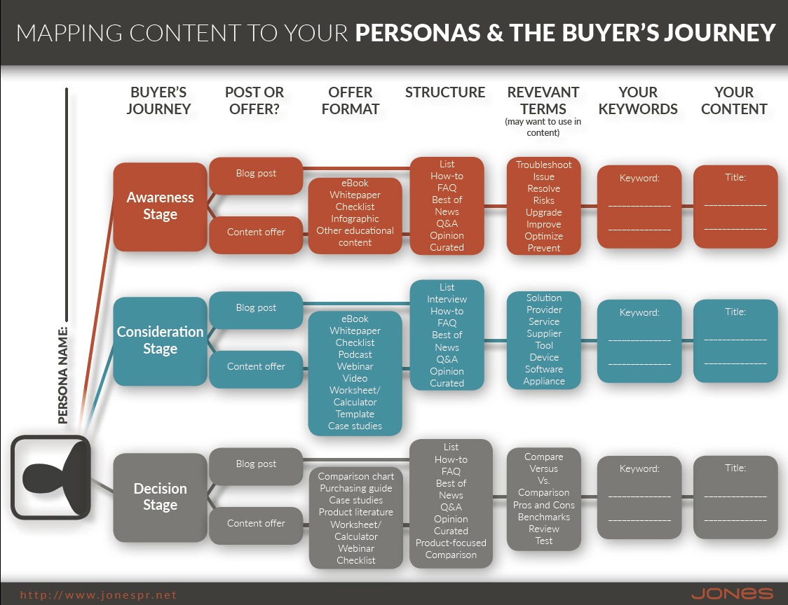 Mapping Content to Your Personas & The Buyer's Journey