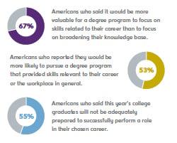 JONESblog-Dec19-2019-Bellevue-surveys-skillsgraphic1