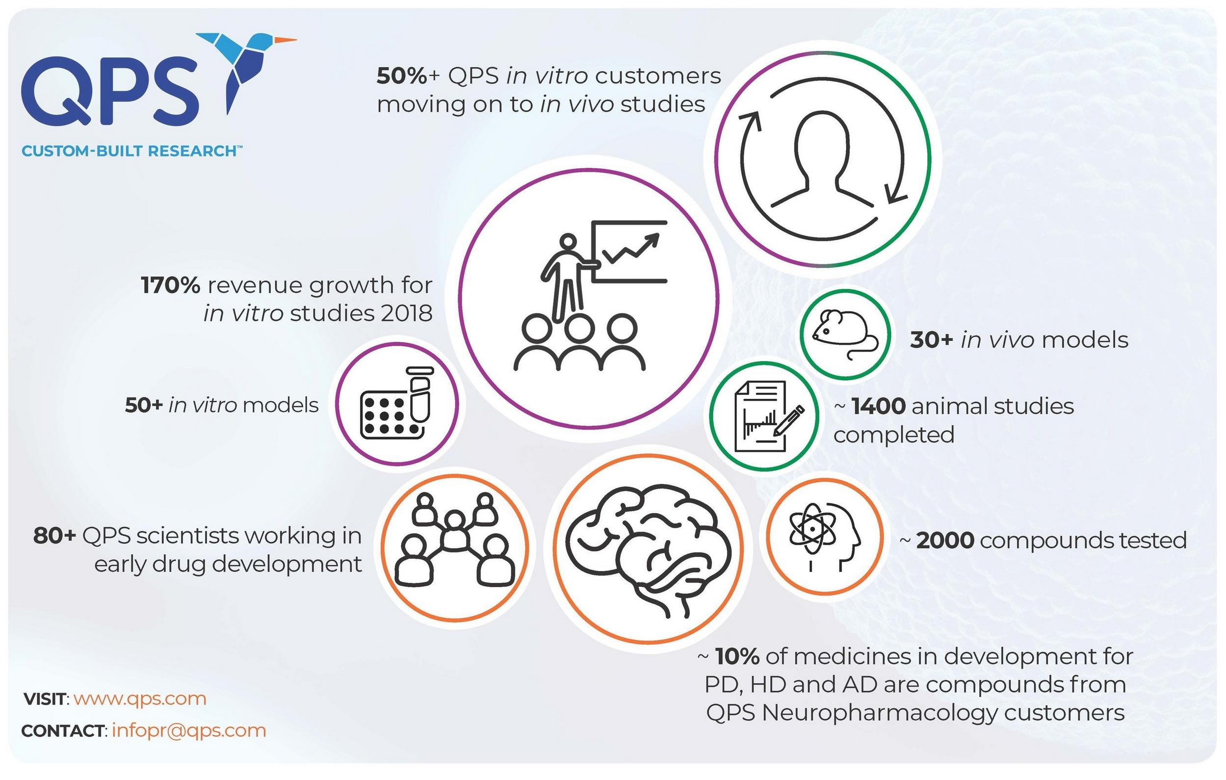 QPS-infographic