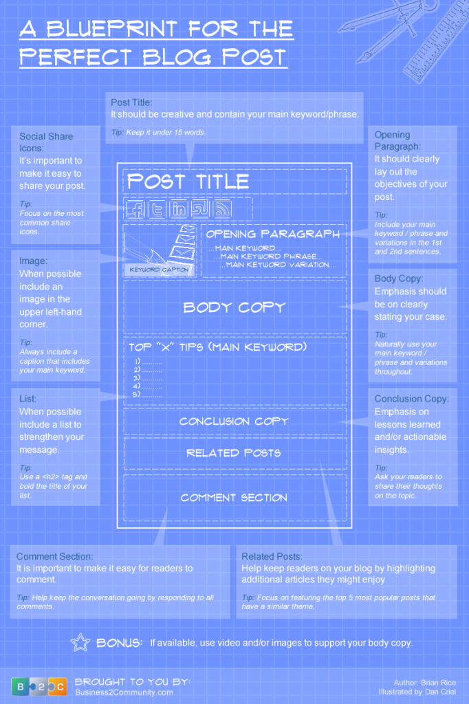 The-Blueprint-For-the-Perfect-Blog-Post-682x1024