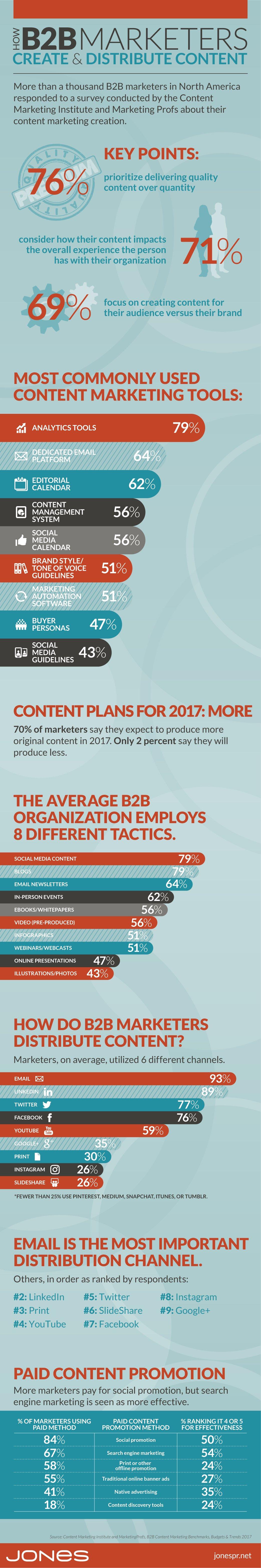 WB_024_JPR_Create-Distribute_Content_Infographic copy